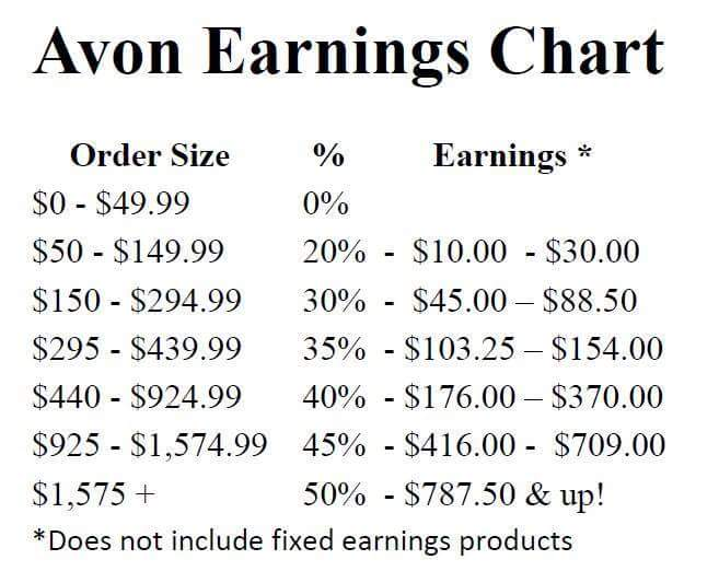 Avon Earnings Chart 2016