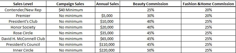 Avon earnings 2020